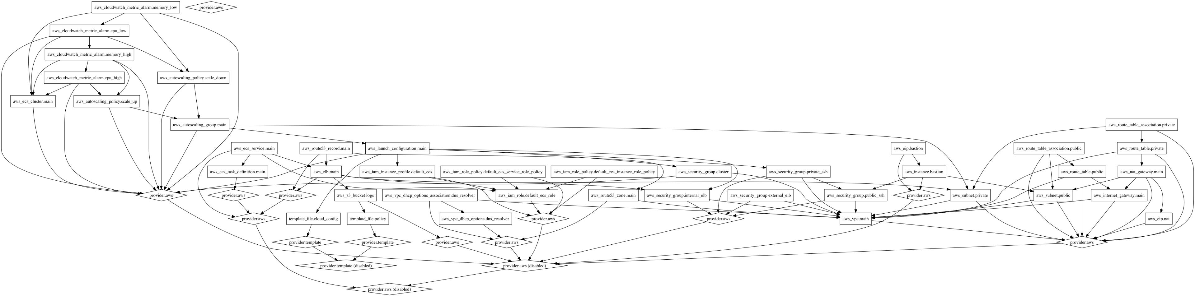The Segment AWS Stack · Segment Blog