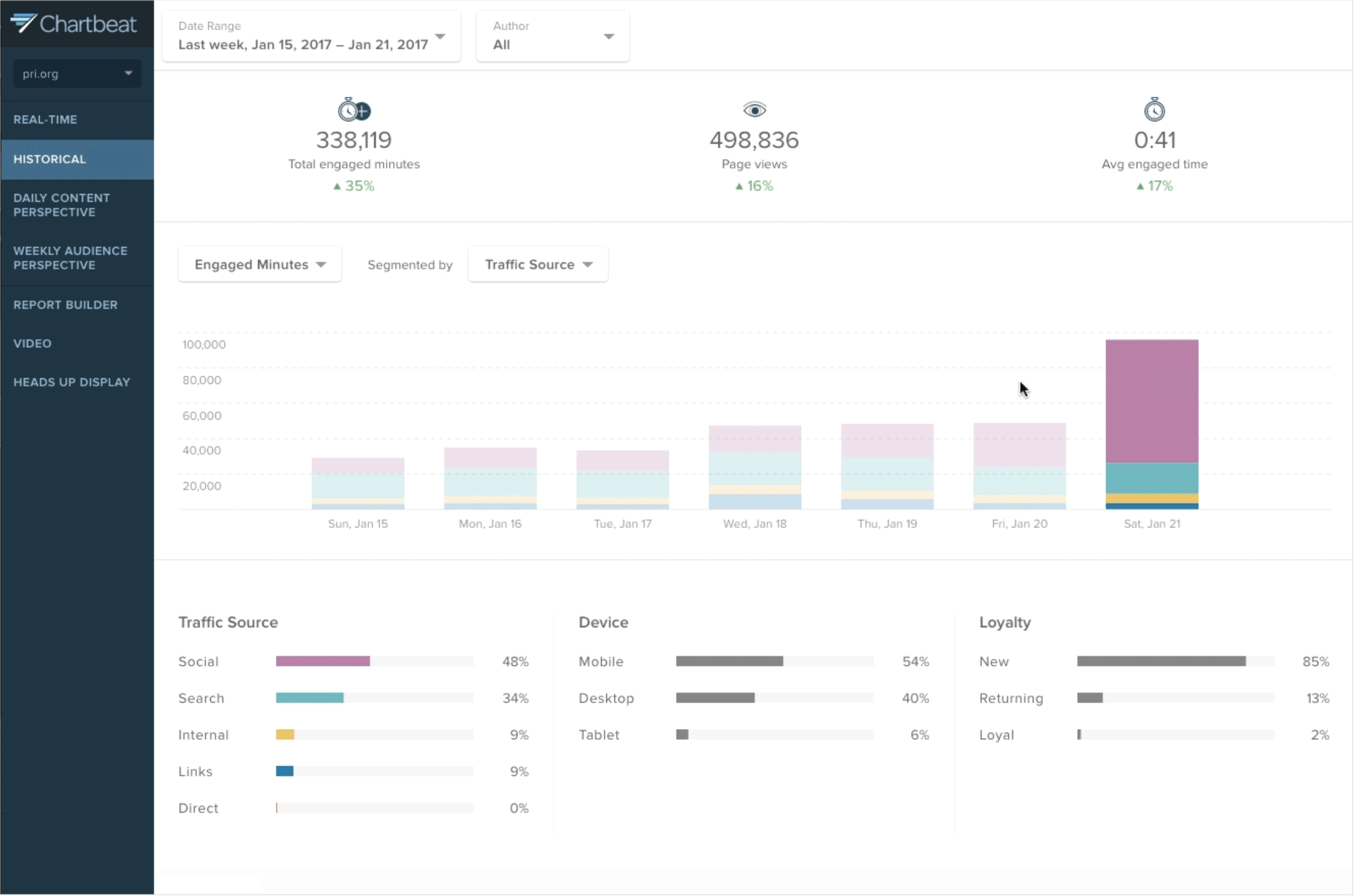 Tracks historical data so teams can analyze traffic source, device, and user loyalty over time