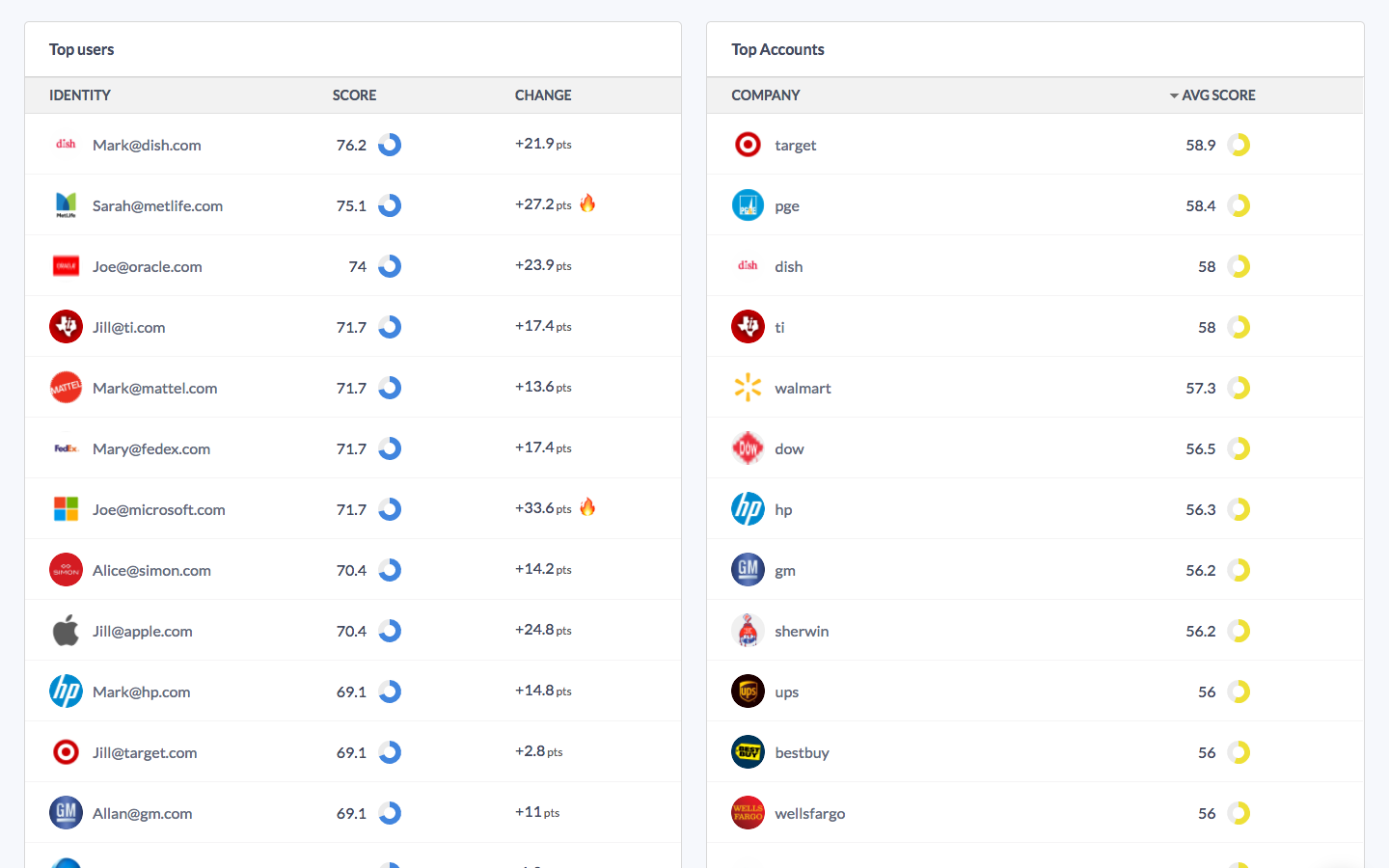 Ranking of top users and accounts based on engagement