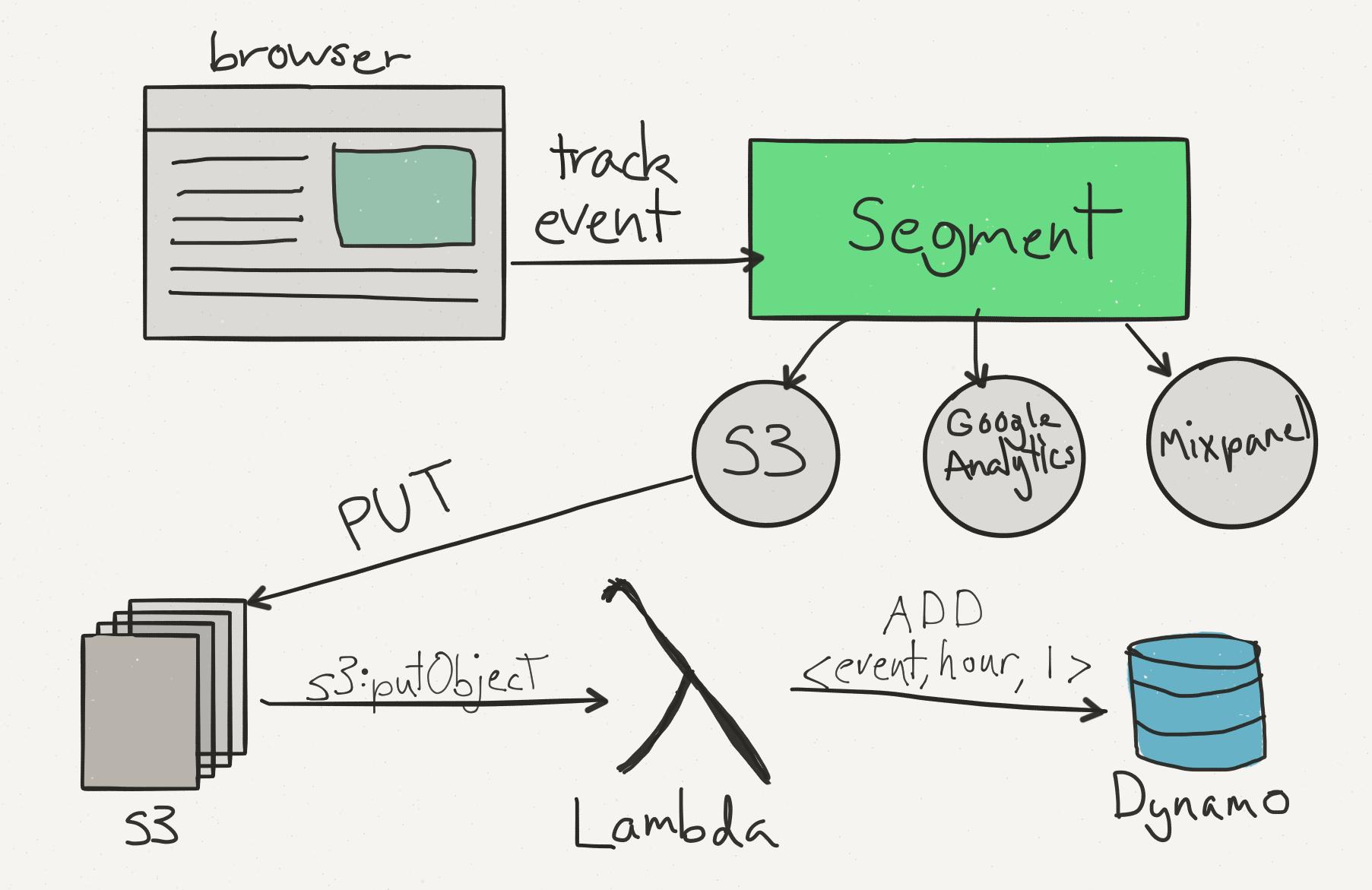 The Totally Managed Analytics Pipeline: Segment, Lambda, and Dynamo