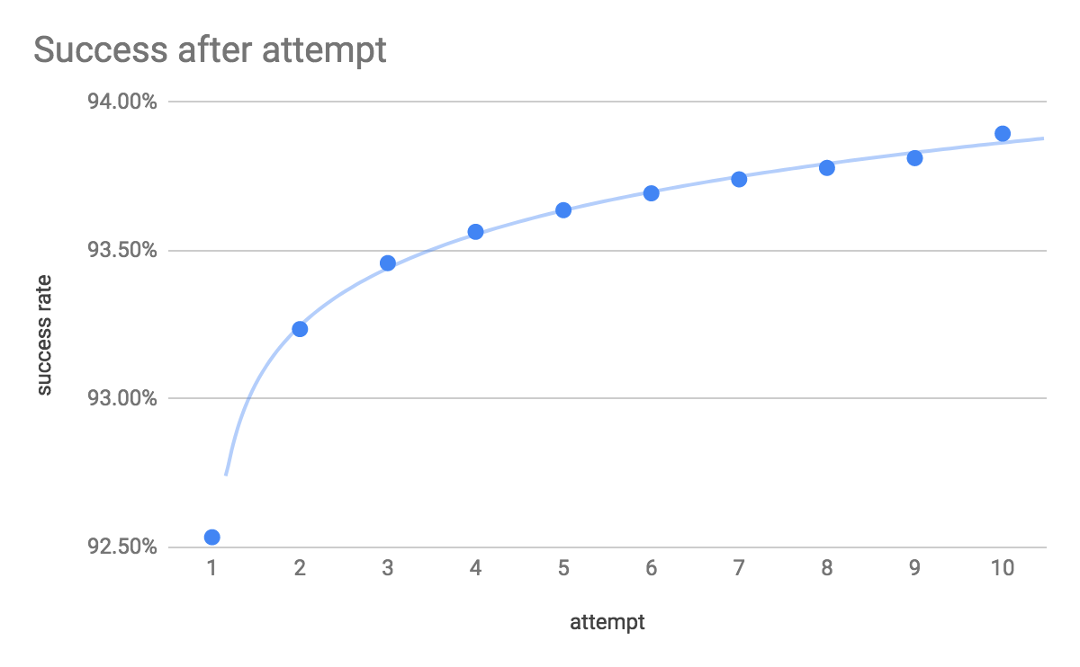 Why status codes matter in data delivery · Segment Blog