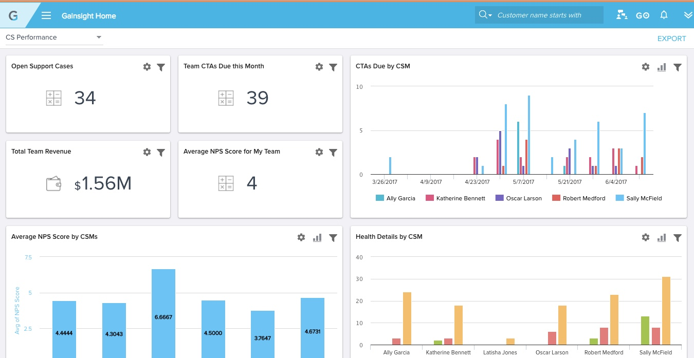 Analyze trends across your customer base with reports and dashboards.