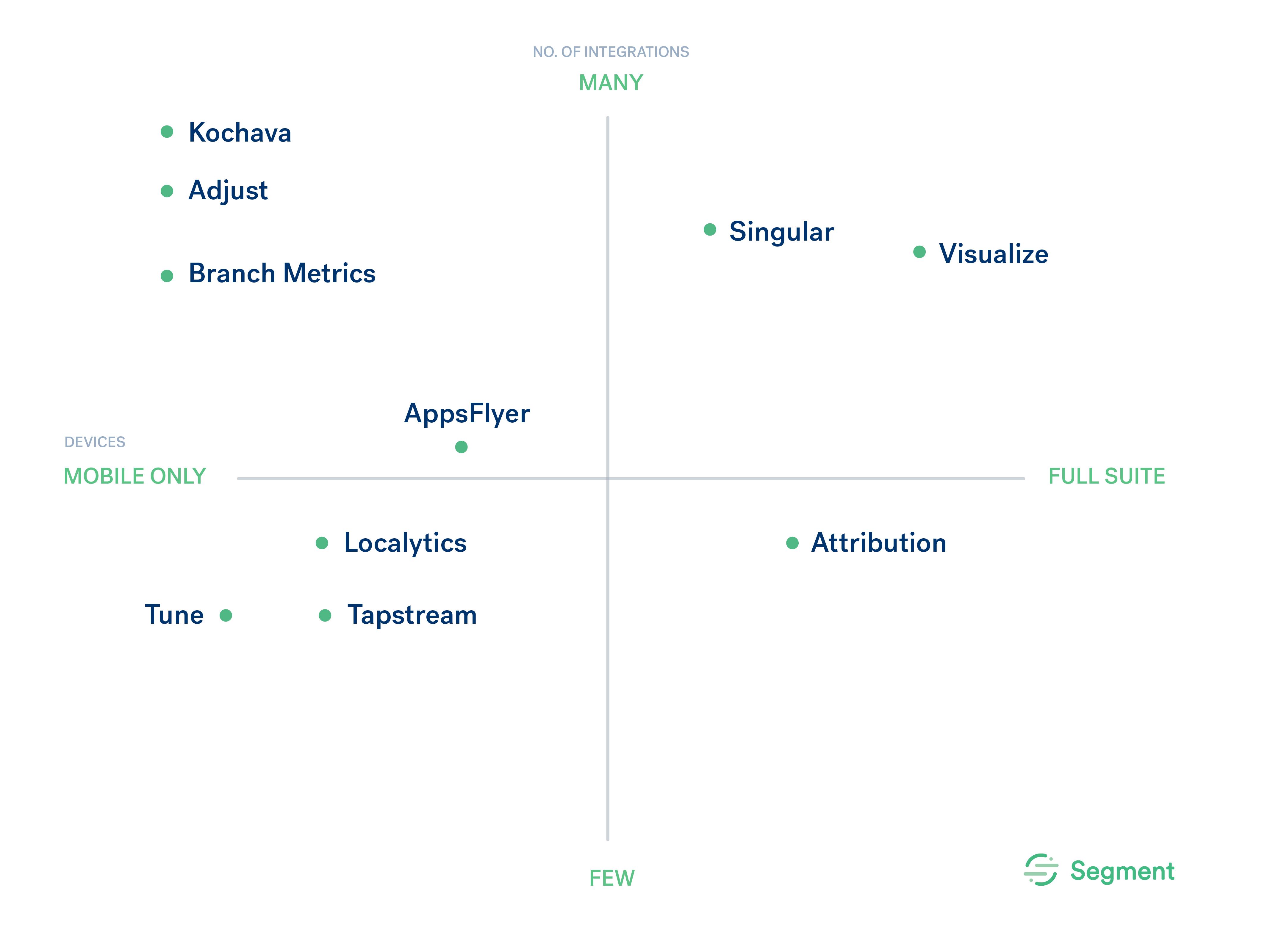 Choosing the right attribution tool · Segment Blog