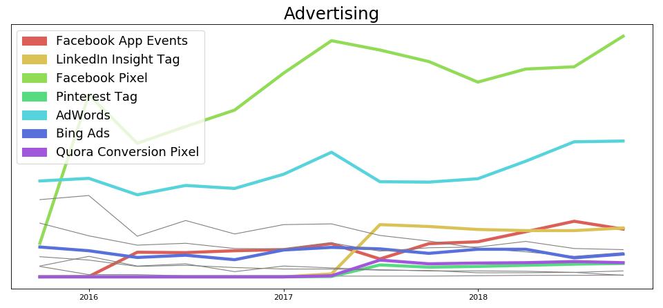 The Growth Stacks of 2019 · Segment Blog