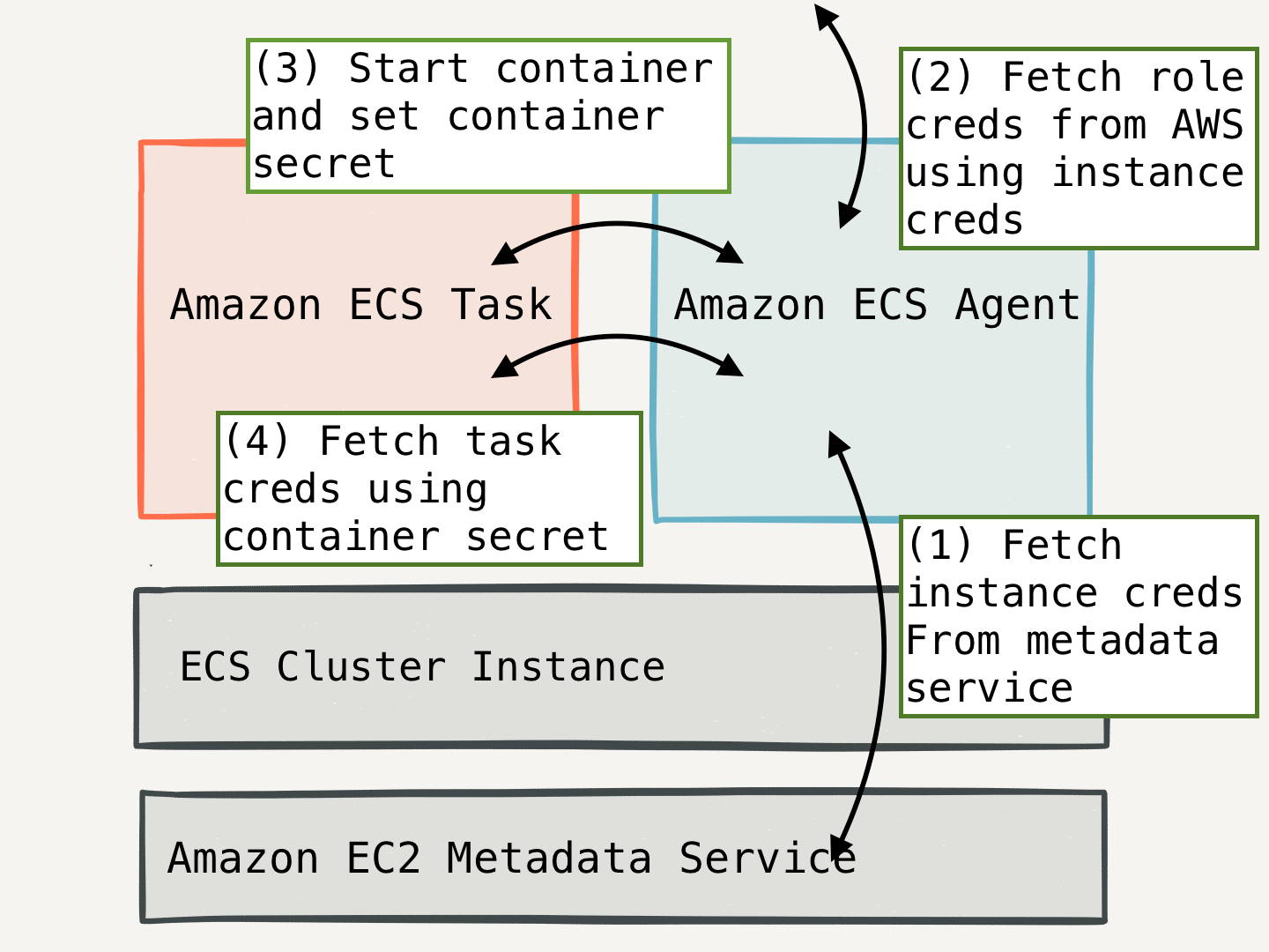 The right way to manage secrets with AWS · Segment Blog