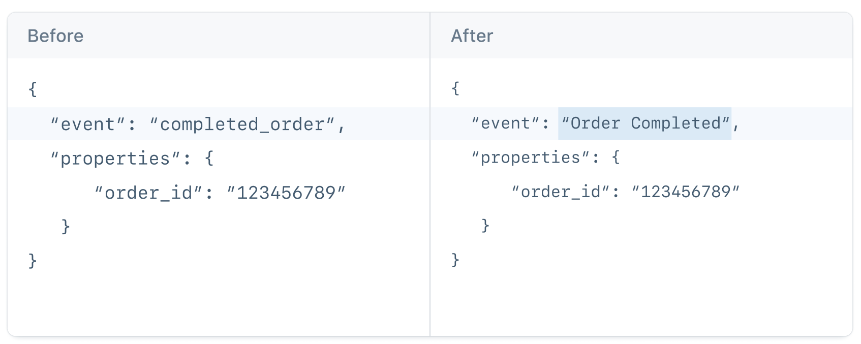 Example transformation for Order Completed event