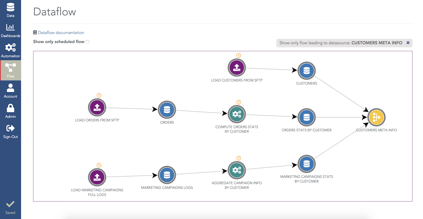 Create and visualize your scheduled data flows (data loadings, transformations, joins and Python scripts).
