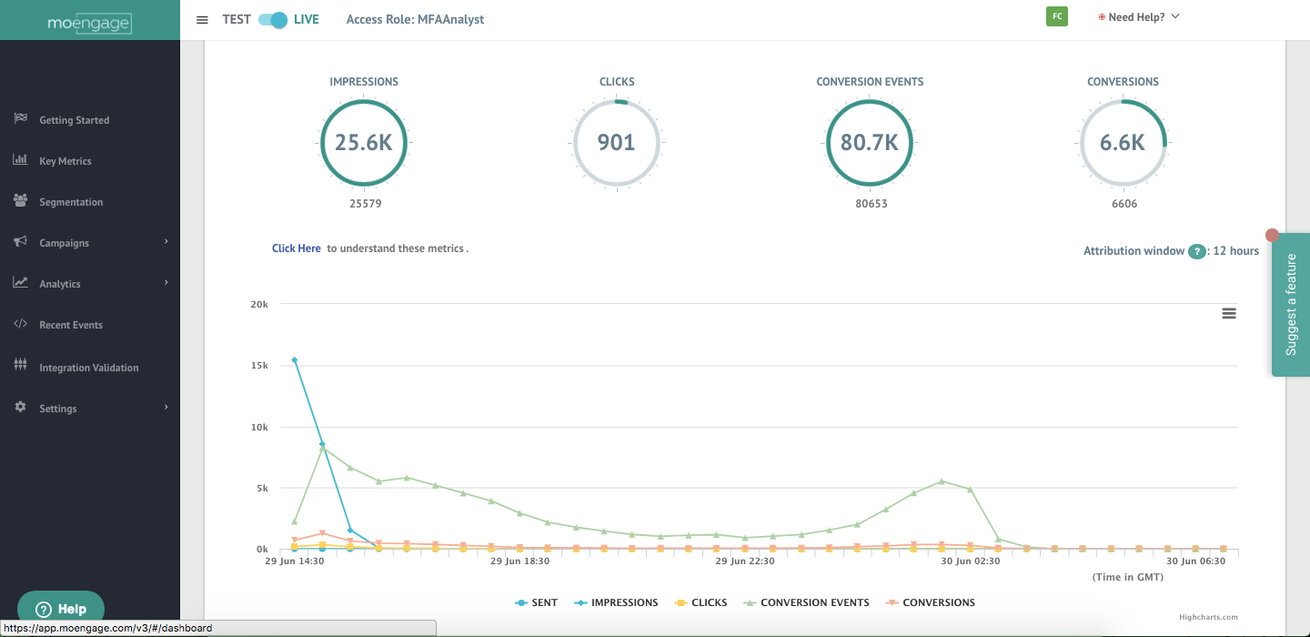 Track and analyze key campaign metrics like impressions, clicks, and conversions with the campaign performance UI.
