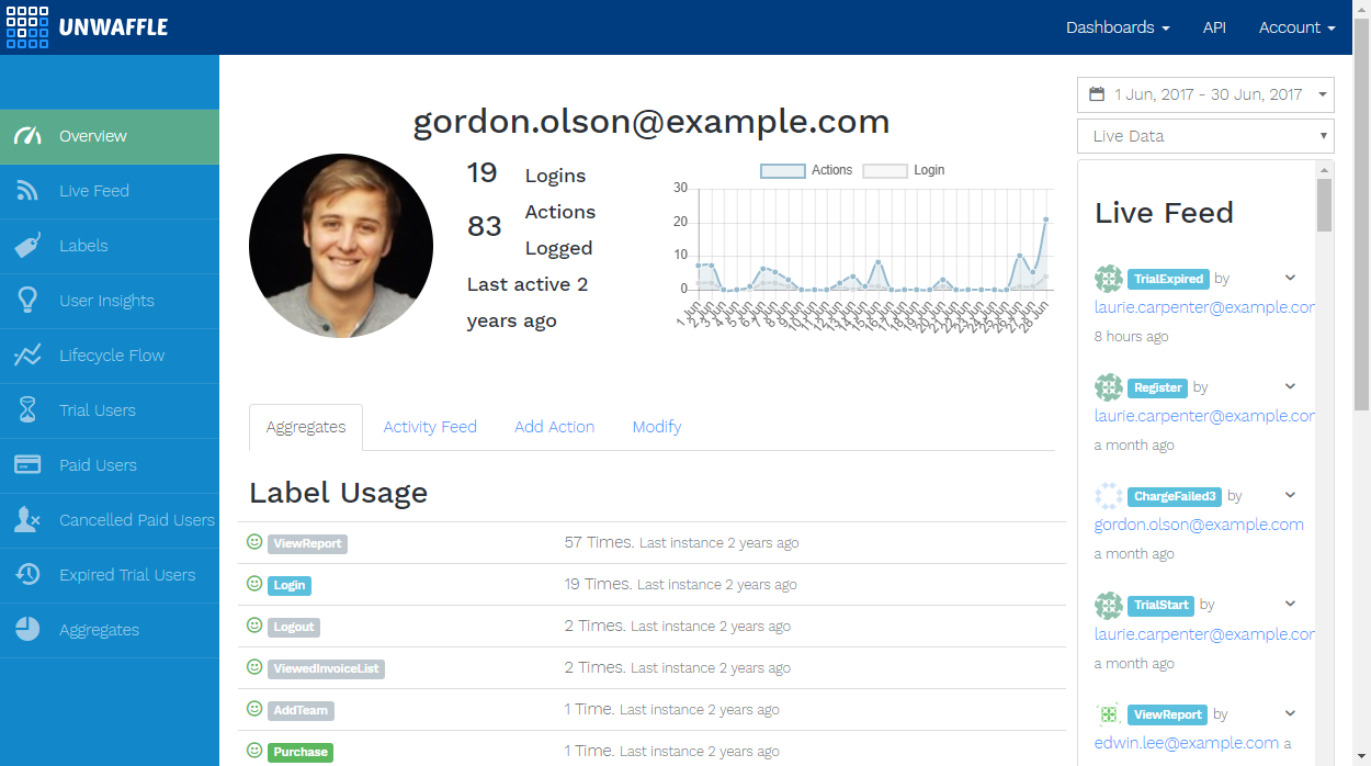 Activity profiles for individual users, with predictions for whether they will convert to a paid subscription