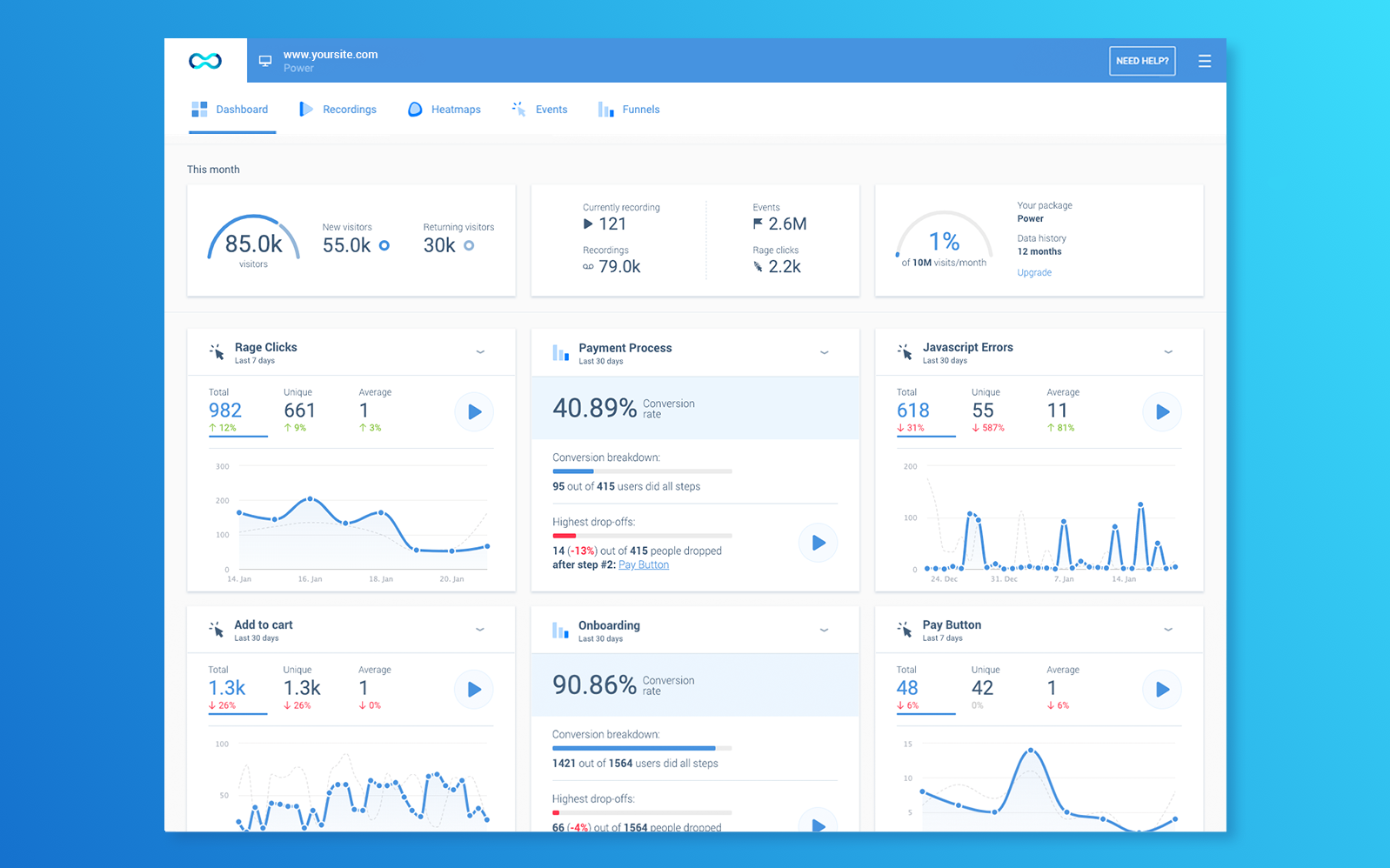 Smartlook's customizable Dashboard provides comprehensive insights in one amazing package