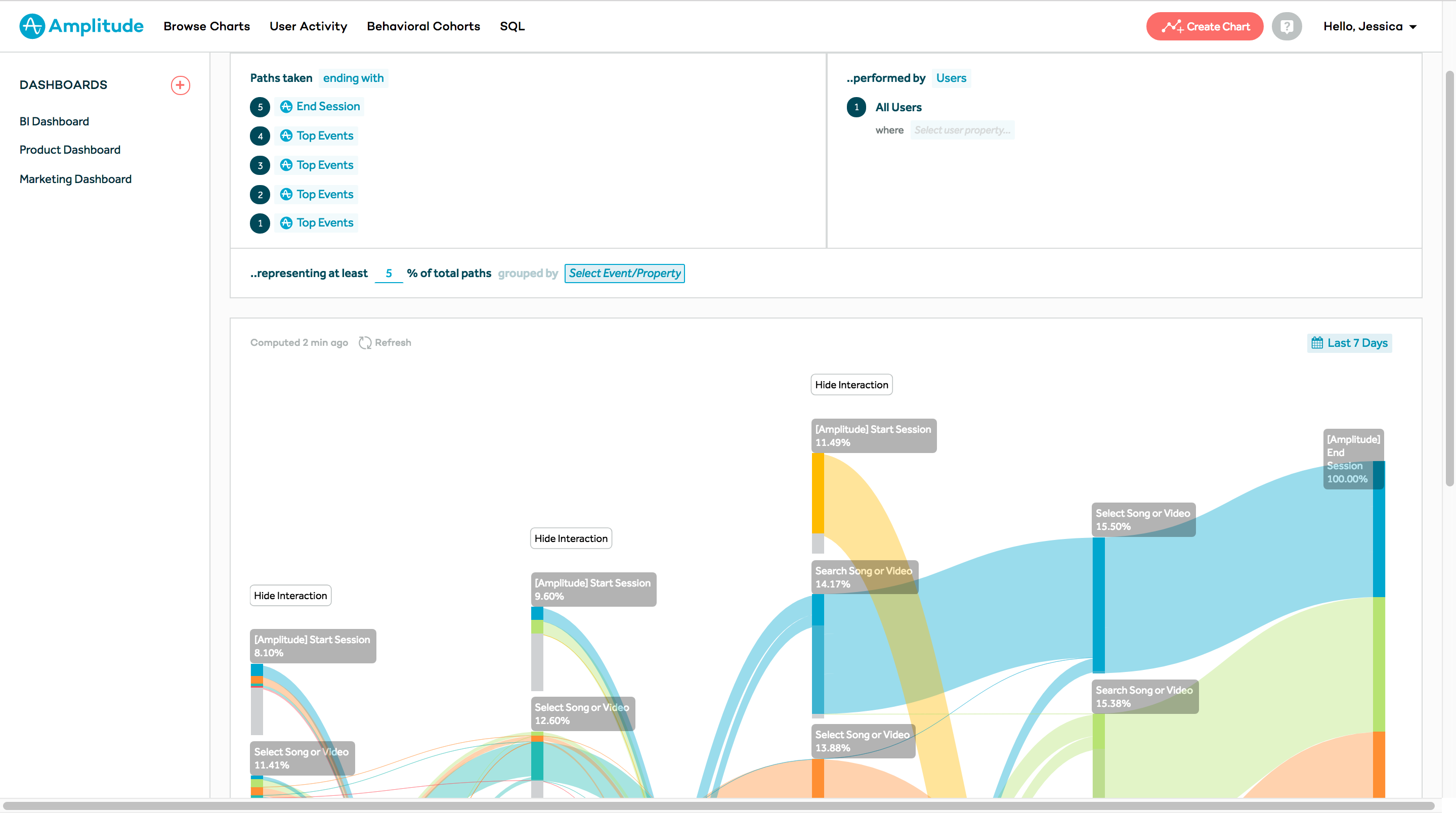 Pathfinder reports can be used to explore aggregated user flows within products.