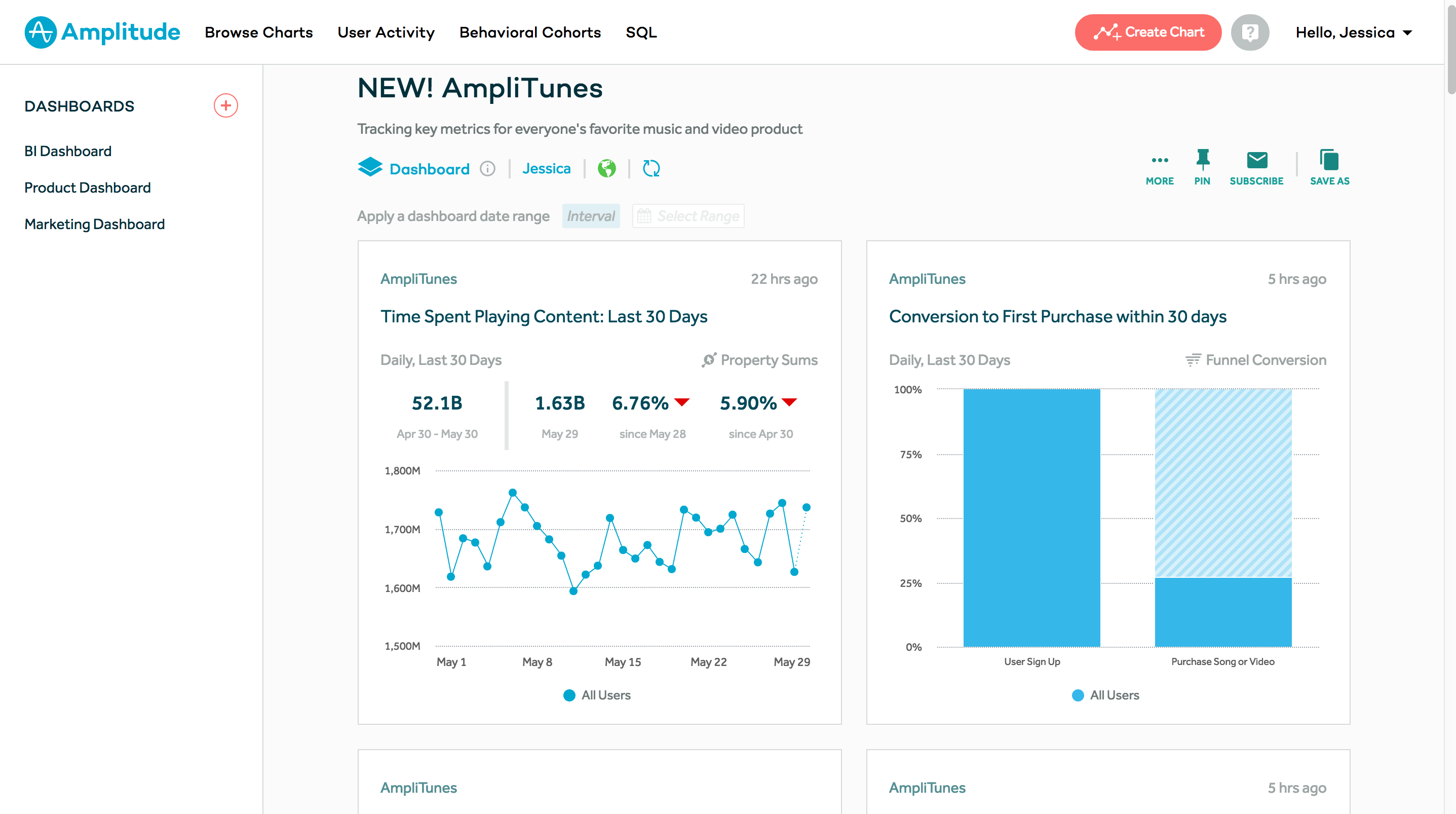 Customize dashboards to monitor and quickly access key metrics and charts.