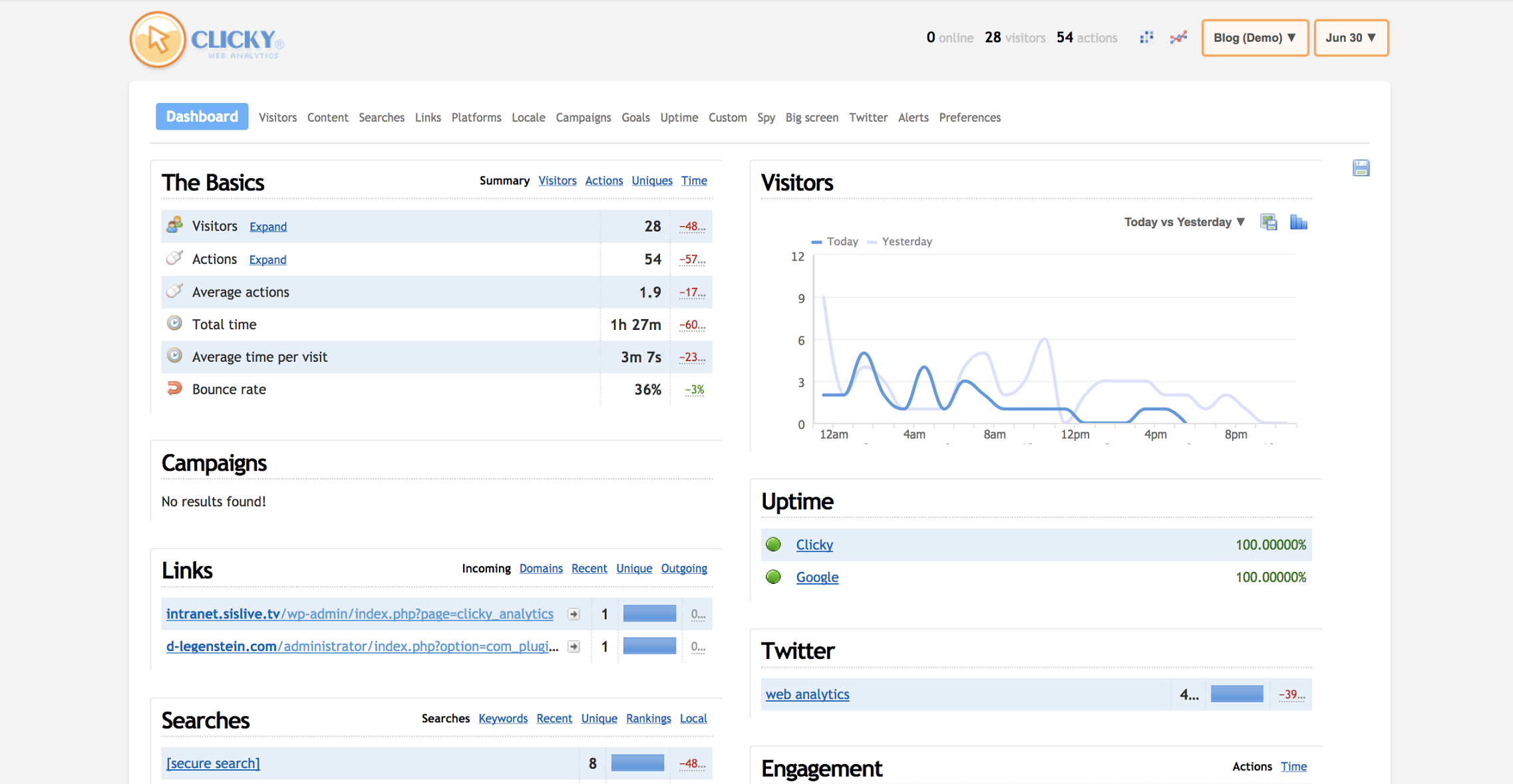 Tracks visitor engagement, website uptime, user searches, and average actions so teams can analyze user engagement