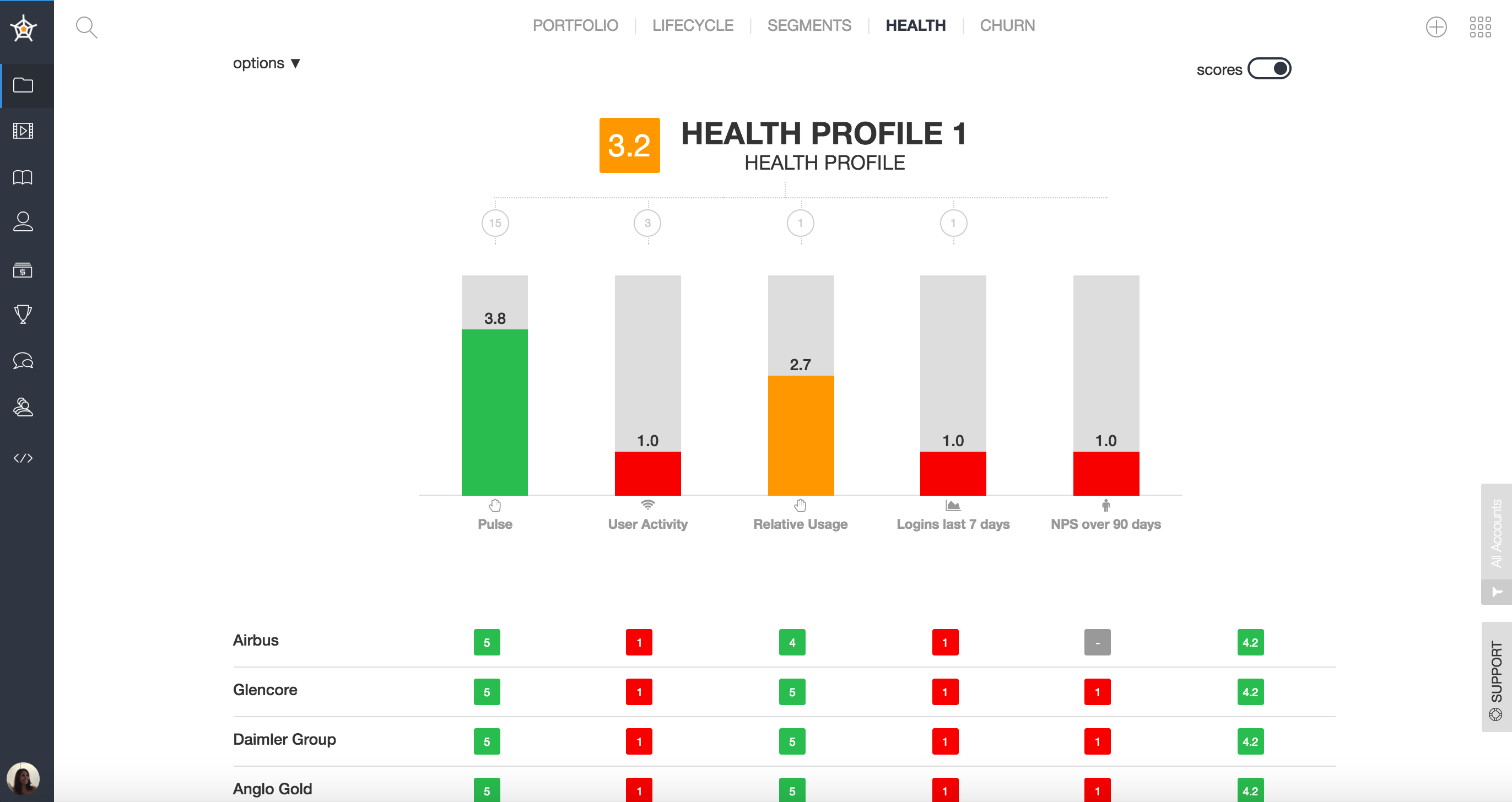 Generates customer health score so teams can track logins, Net Promoter Score®, and user activity