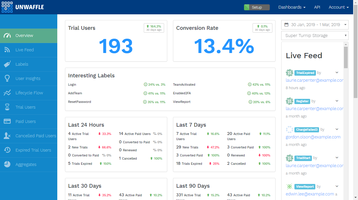 A Dashboard with just the information that matters to your SaaS business, with no customization needed