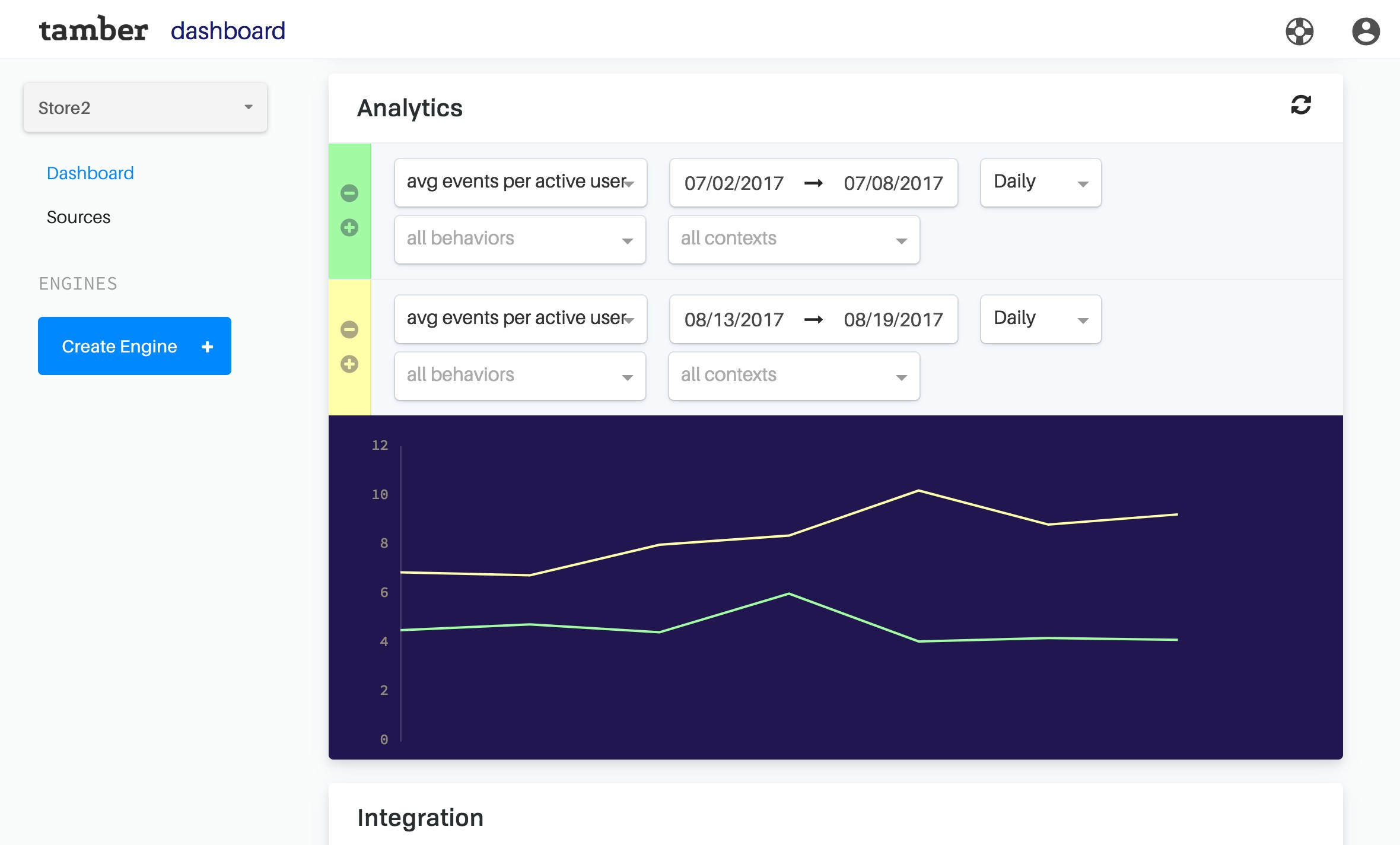 Track Performance with your stats dashboard. Tamber Stats enables measurements that are real time, high resolution, and unusually flexible so you can drill down to see what is really going on.
