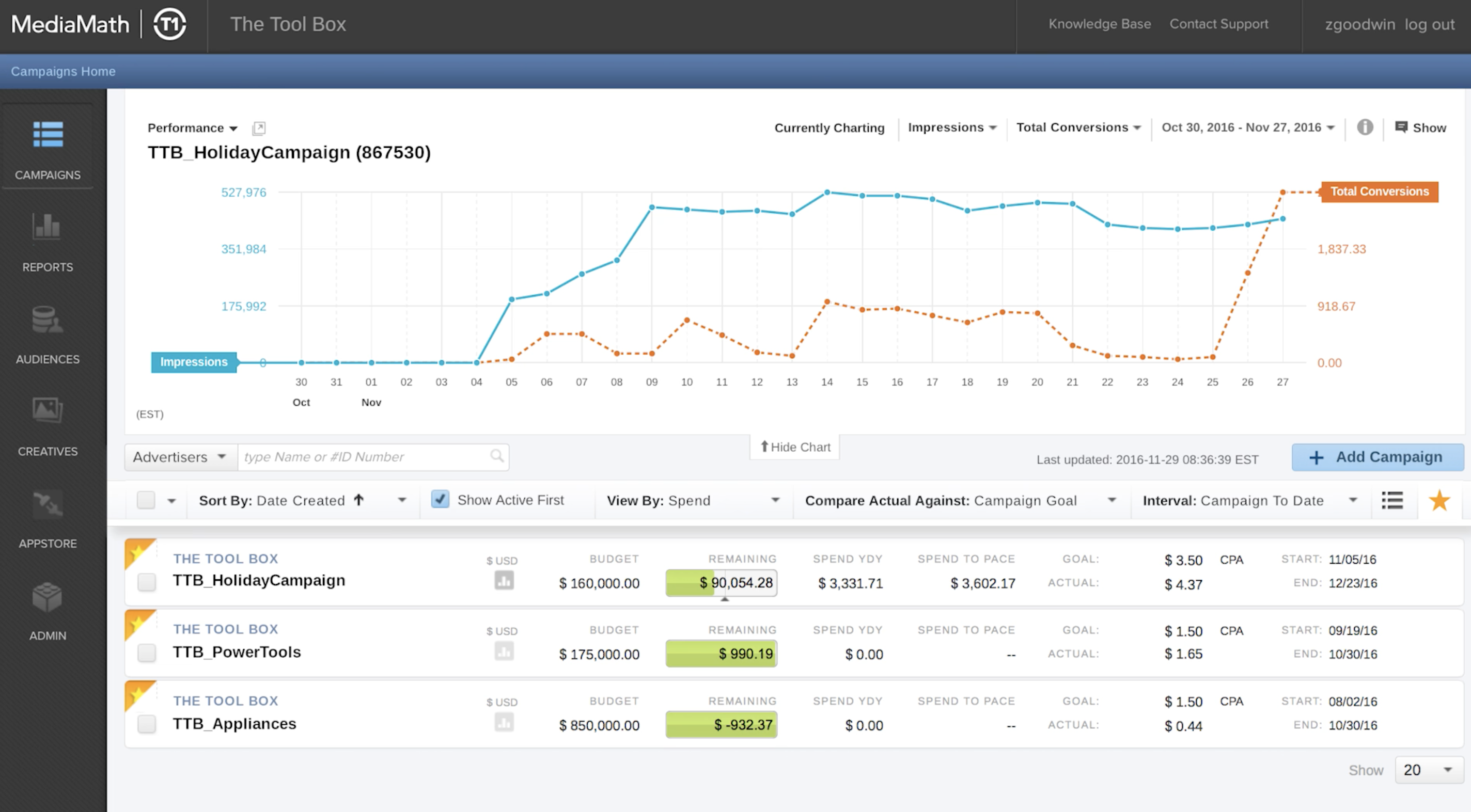Captures campaign metrics so teams can analyze budget information and adjust campaigns based on campaign reports