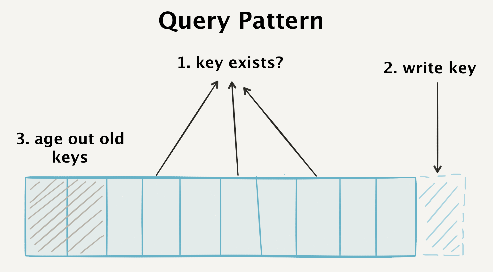 Our database has to satisfy three very separate query patterns