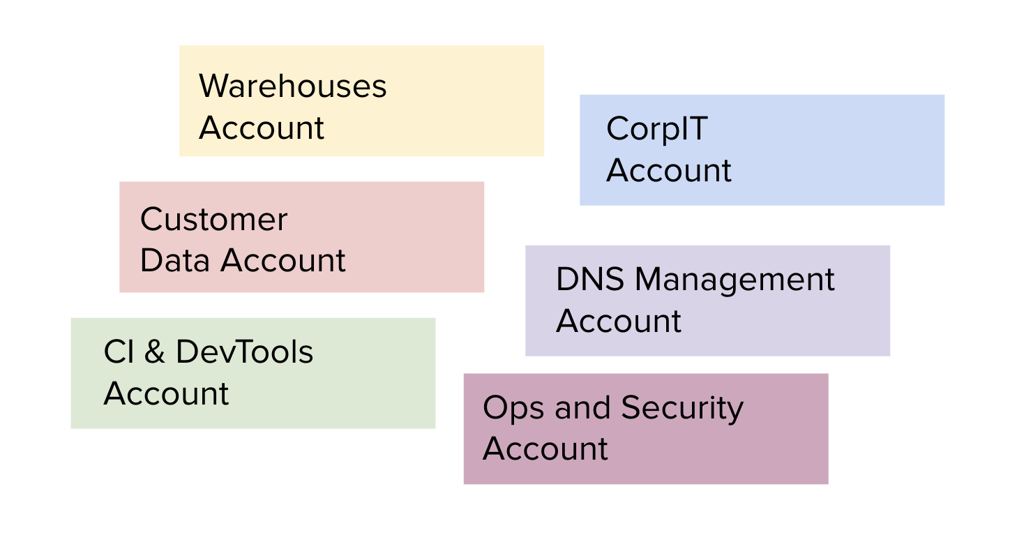 Secure access to 100 AWS accounts · Segment Blog