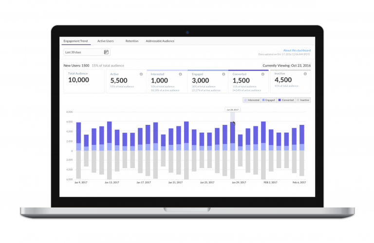 Tracks campaign outcomes, user trends, retention, and user engagement to analyze engagement patterns and conversion trends