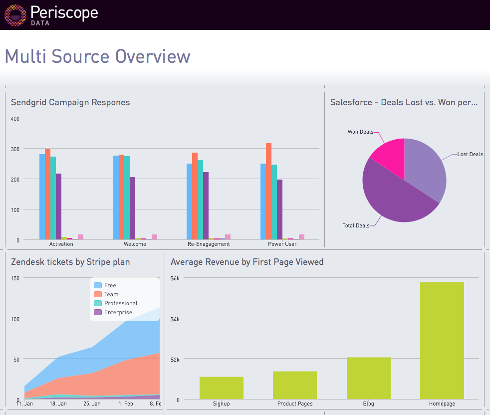 Faster Insights with Custom Dashboards for Segment Sources · Segment