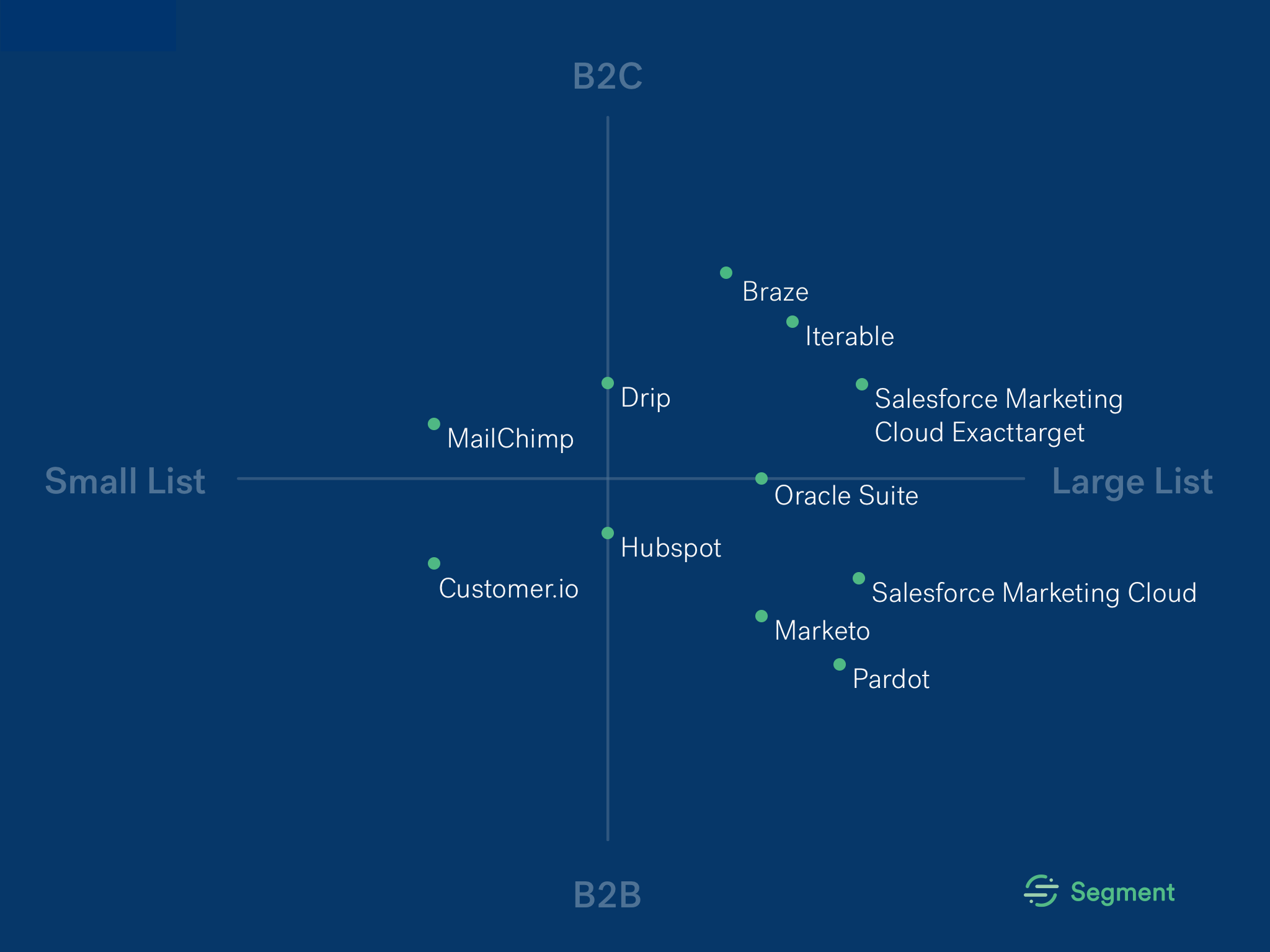 Choosing the right email service provider · Segment Blog