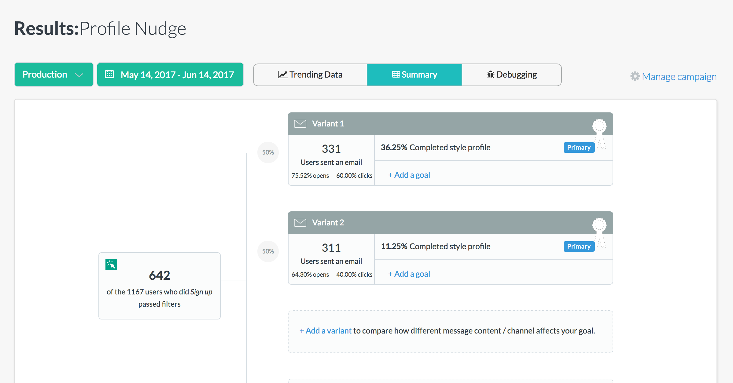 Define and track customer conversion goals for every variant of your campaigns.
