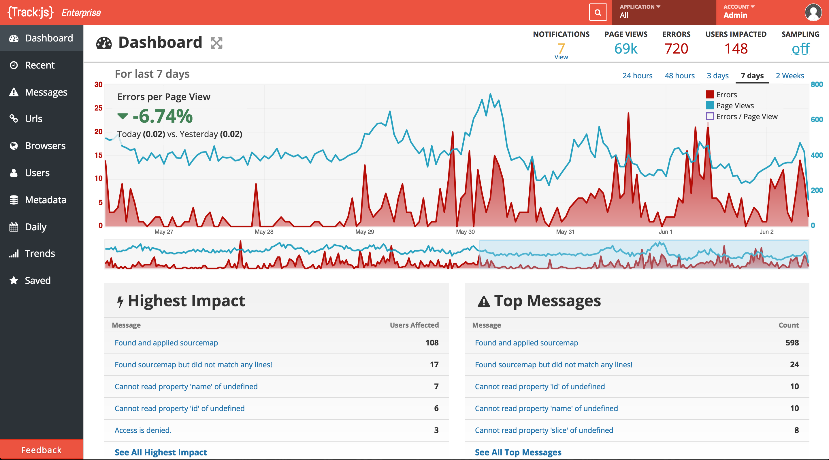 Dashboard shows when problems are happening and highlights the most likely causes.