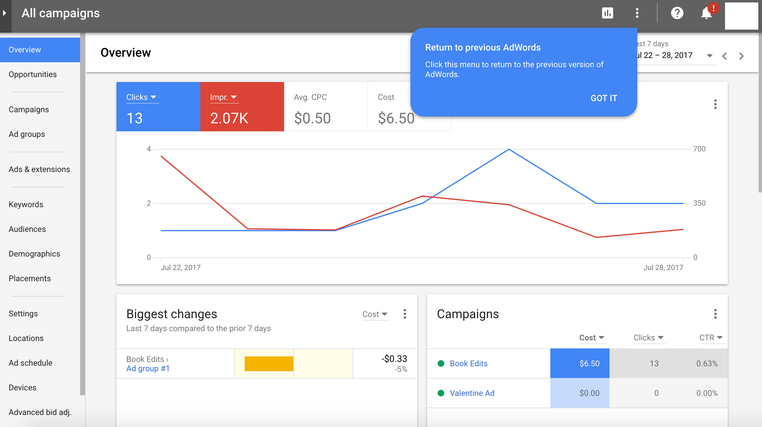 Provides campaign overview so marketers can review past campaigns, changes in ad results, and average CPC