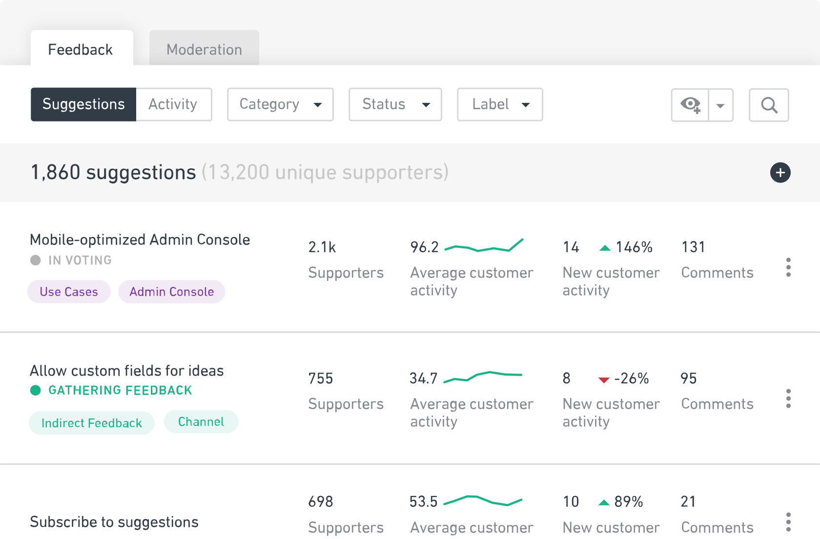 Provides information on average activity per suggestion and changes in activity over past 30 days so teams can track user information based on custom fields such as feedback, channel, or use cases