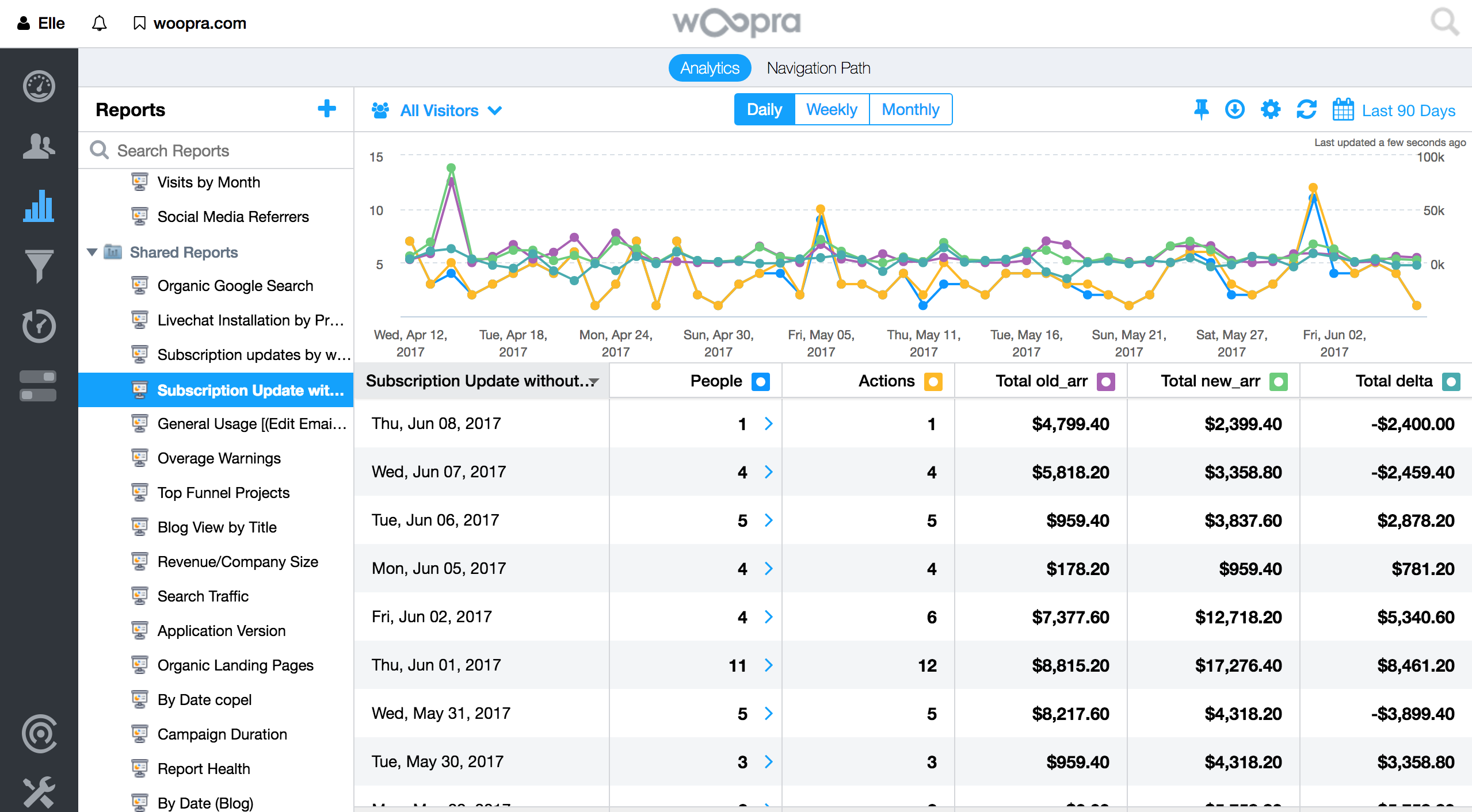 Measure and understand recurring billing with subscription reports that can be segmented.