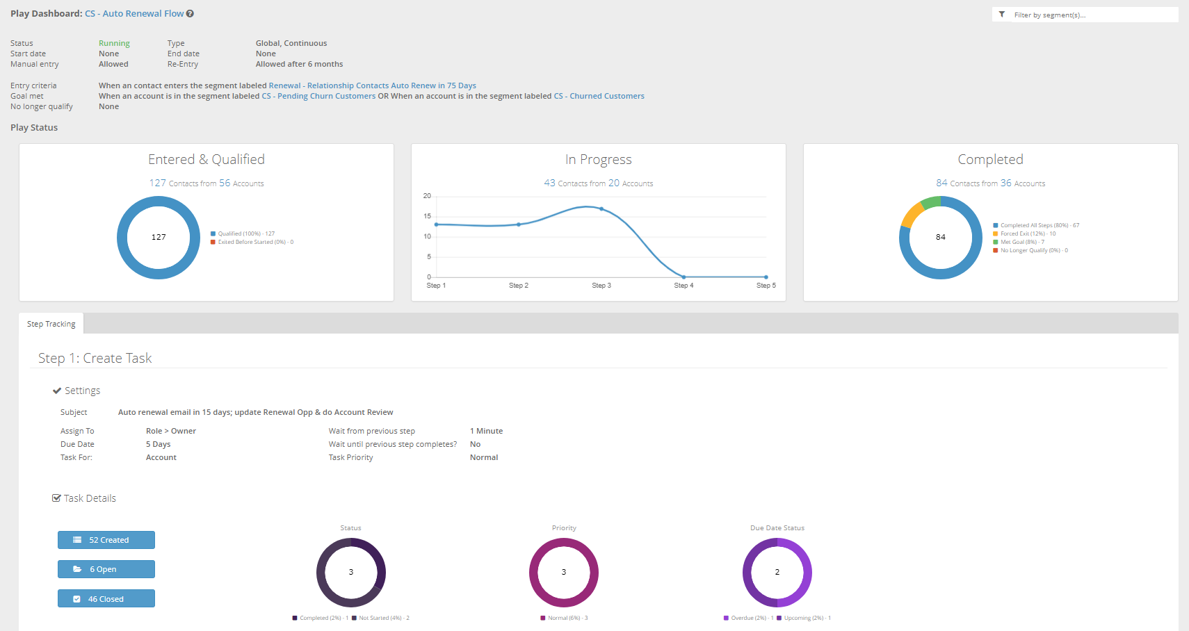 Automate tasks and communications based on customers' engagement metrics.