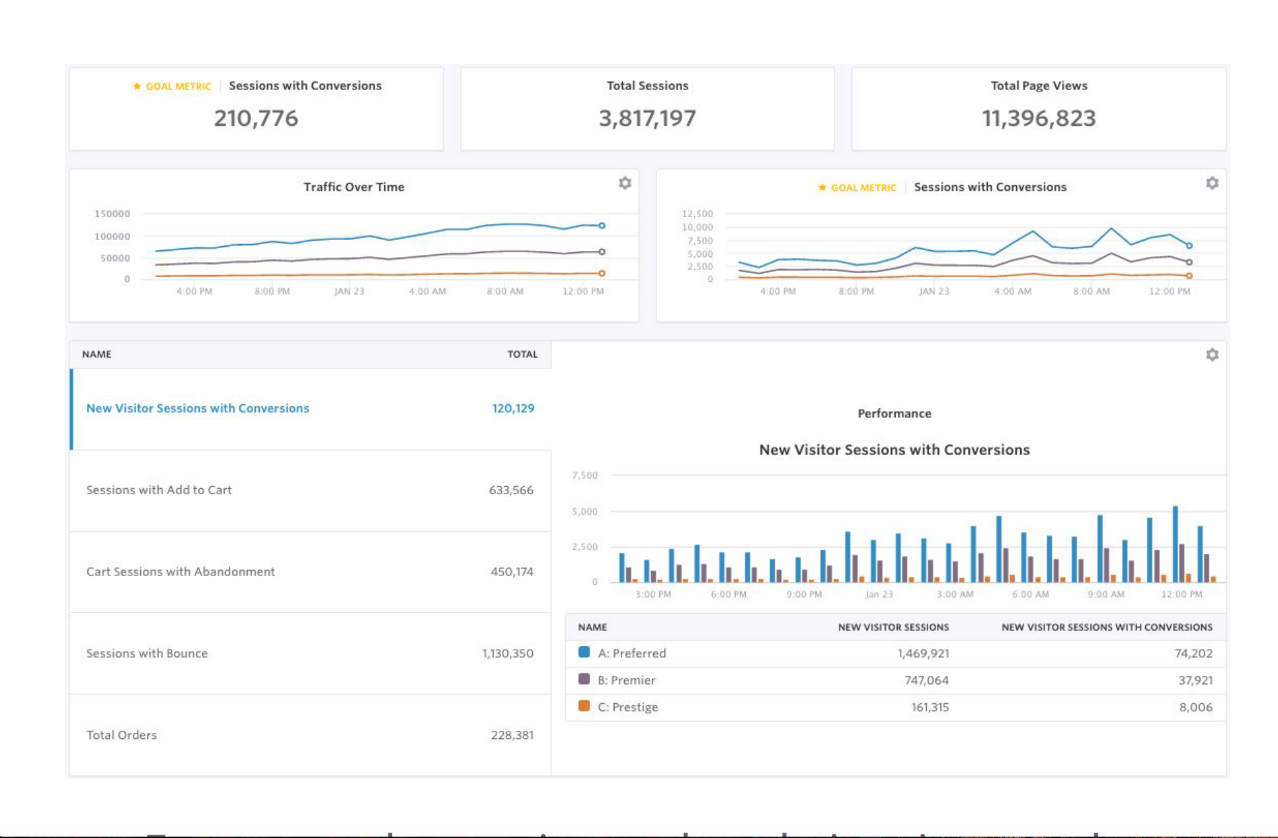 Allows teams to test and segment data from a variety of data sources