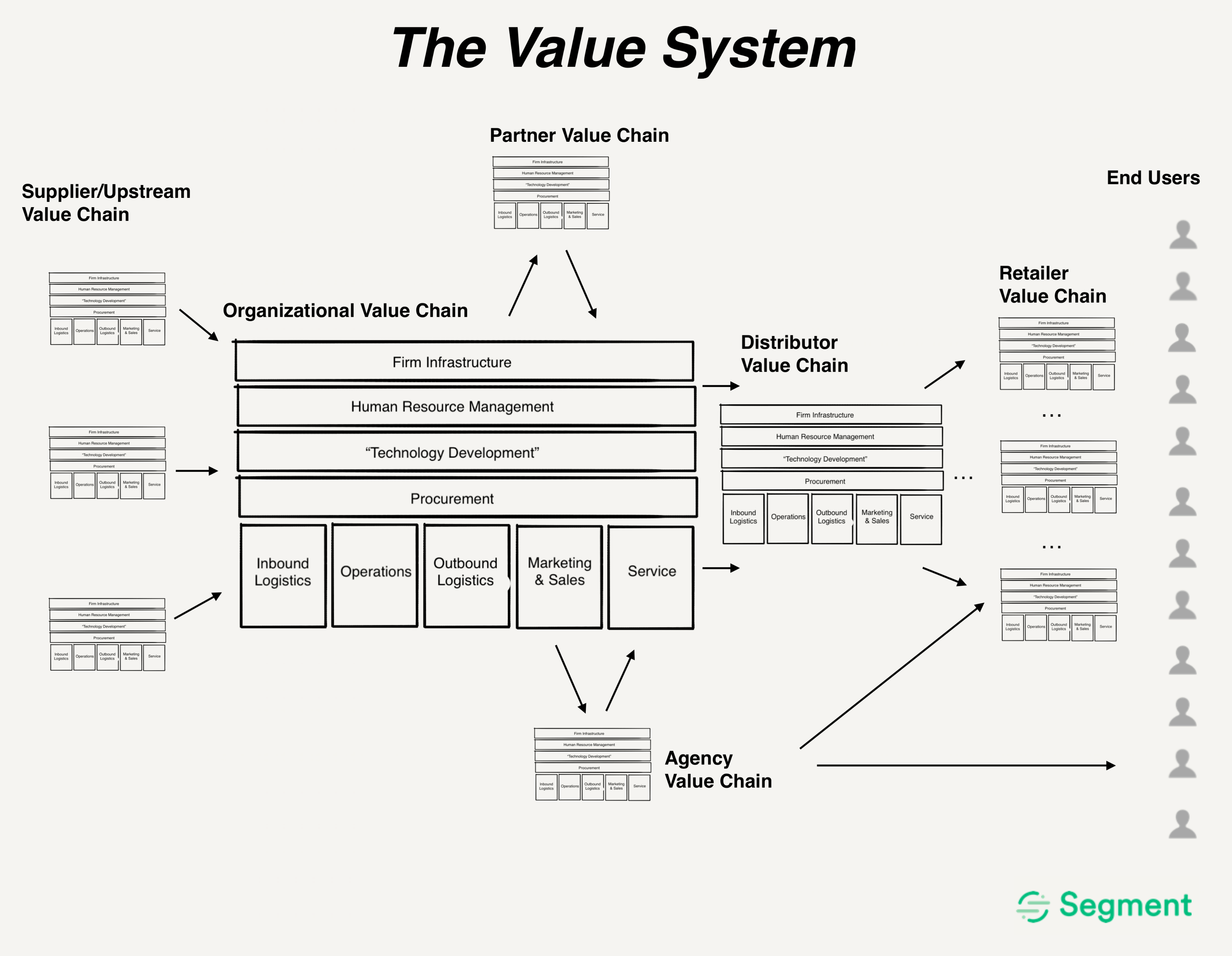 The value system from supplier to end user