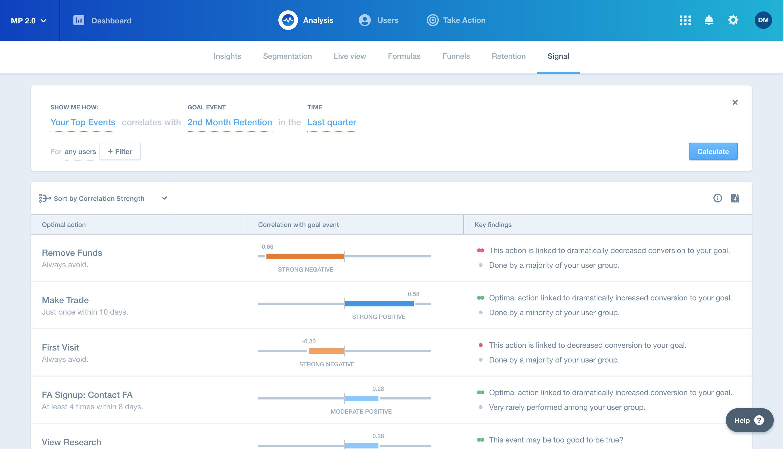 选择任何你正在跟踪的事件,如2个月的留存率,Mixpanel的算法将显示与你的目标相关的用户行为。