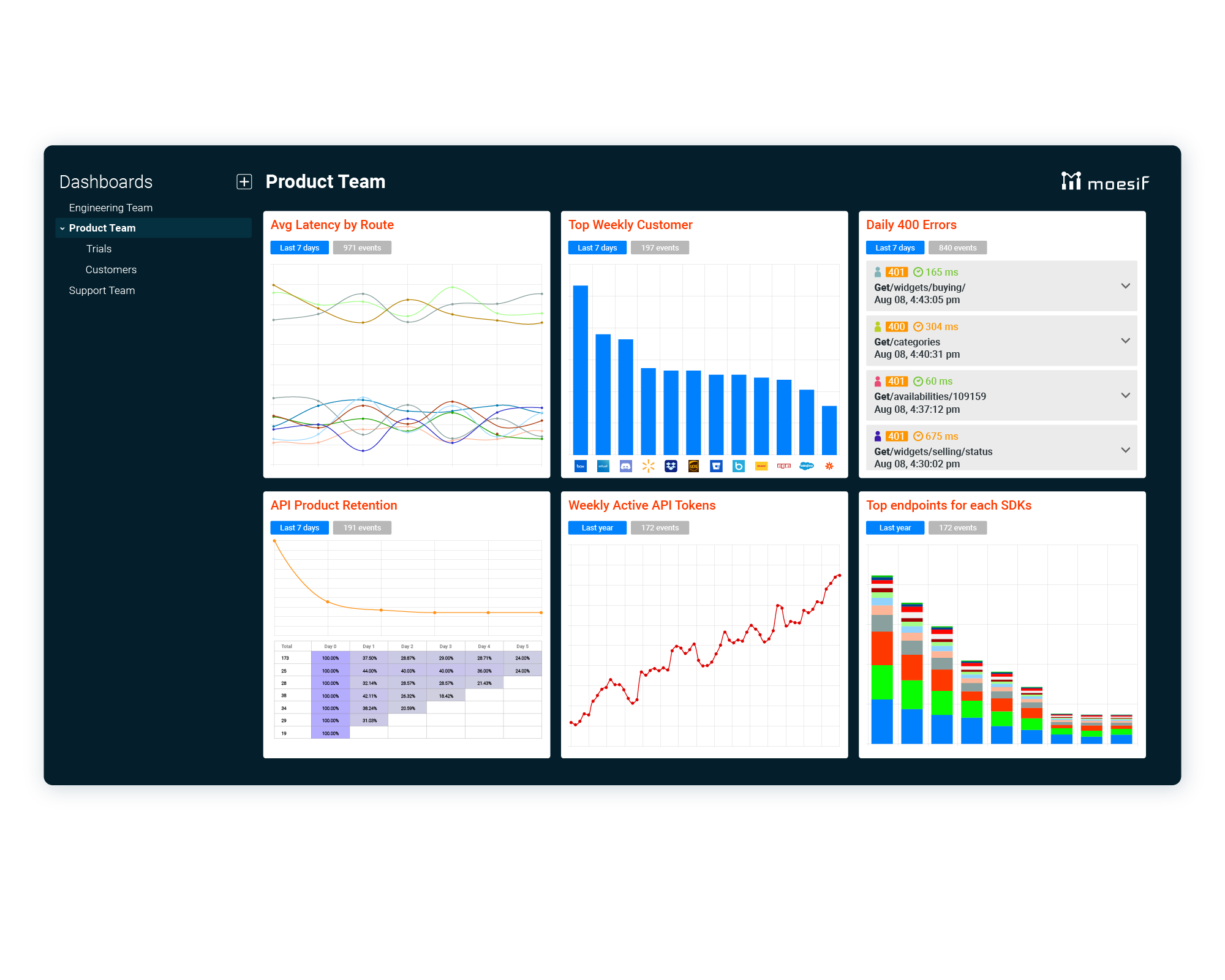 Create live dashboards and share with key stakeholders.