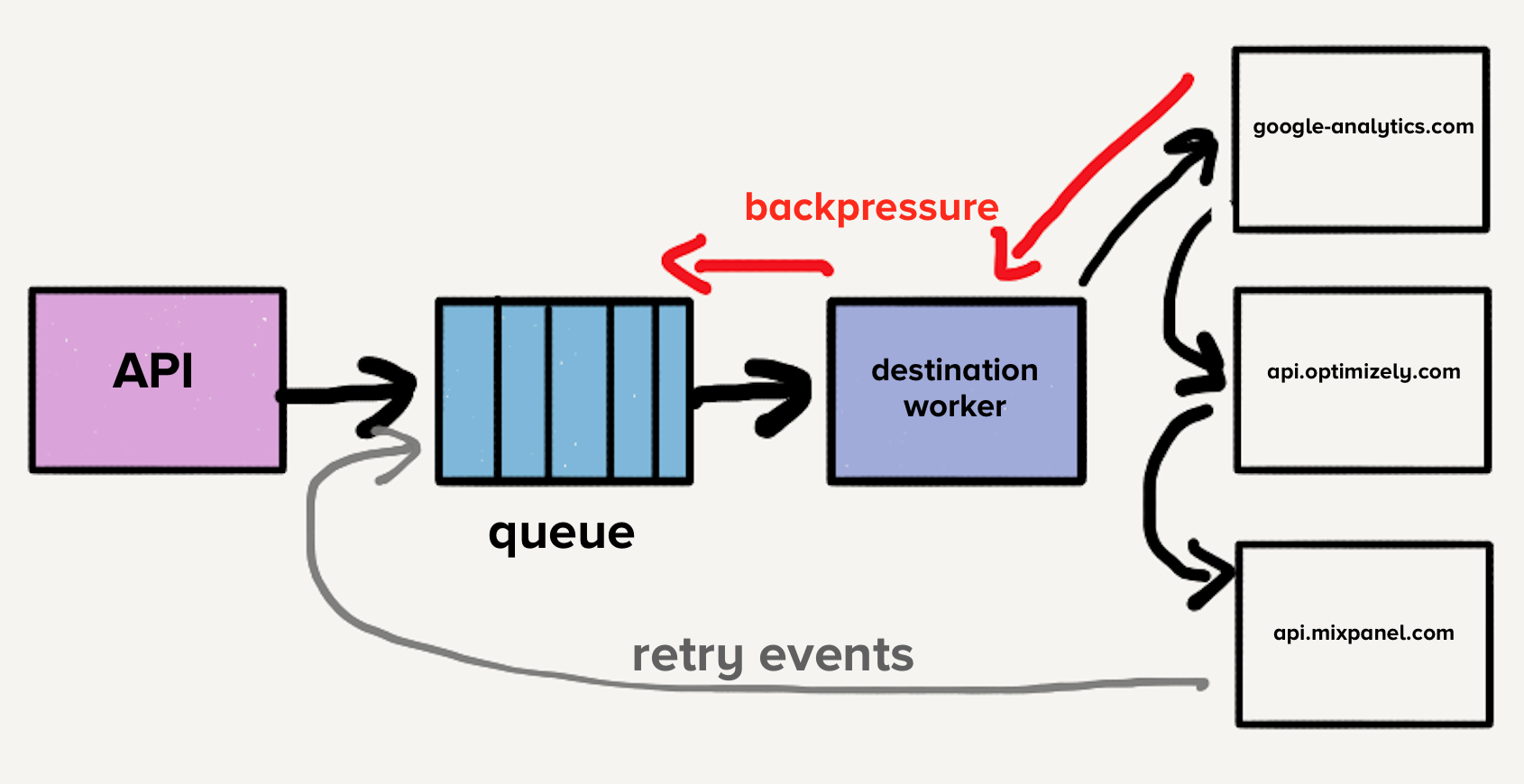 Goodbye Microservices: From 100s of problem children to 1 superstar