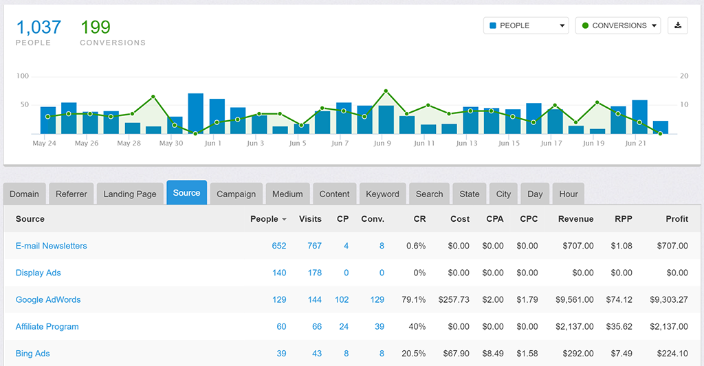 Tracks conversions, referral source, keyword, and user location so teams can analyze successful conversion tactics