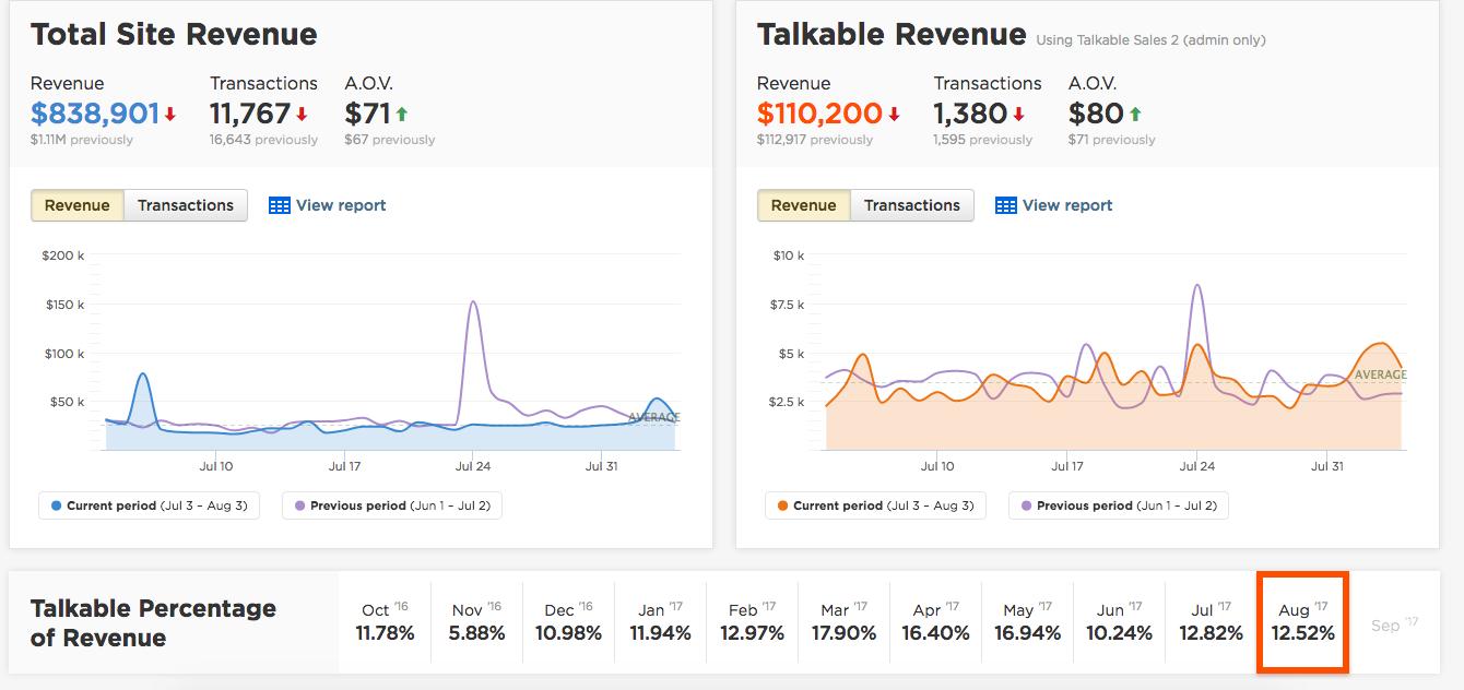 Provides traceable revenue metrics so teams can review historical revenue data