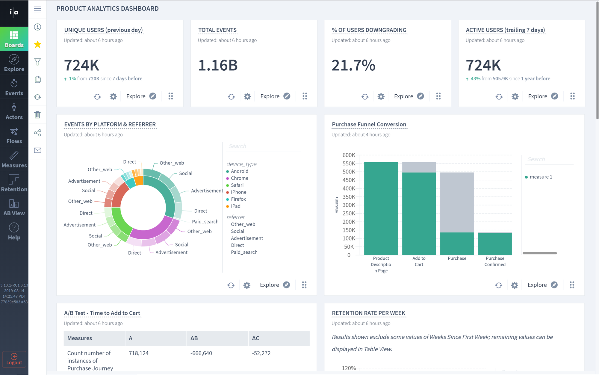 Dashboards – deep dive, drill-down ad-hoc analysis, create and share
