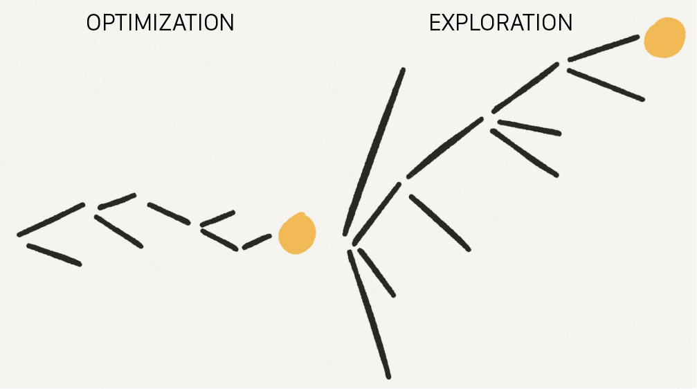 Optimizing vs. Exploration