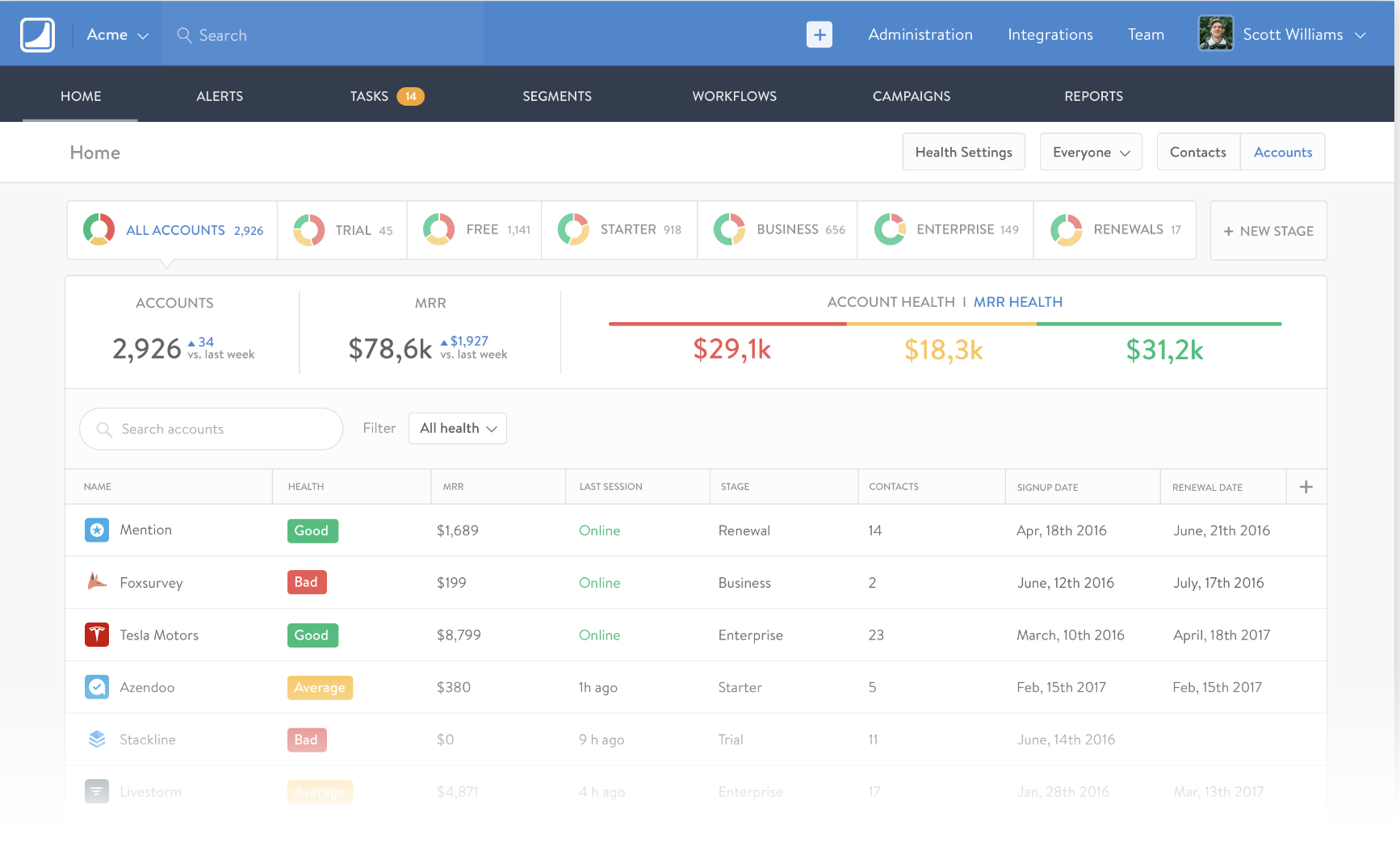 Provides sales dashboard so teams can access alerts, tasks, open campaigns, and workflows with a few clicks