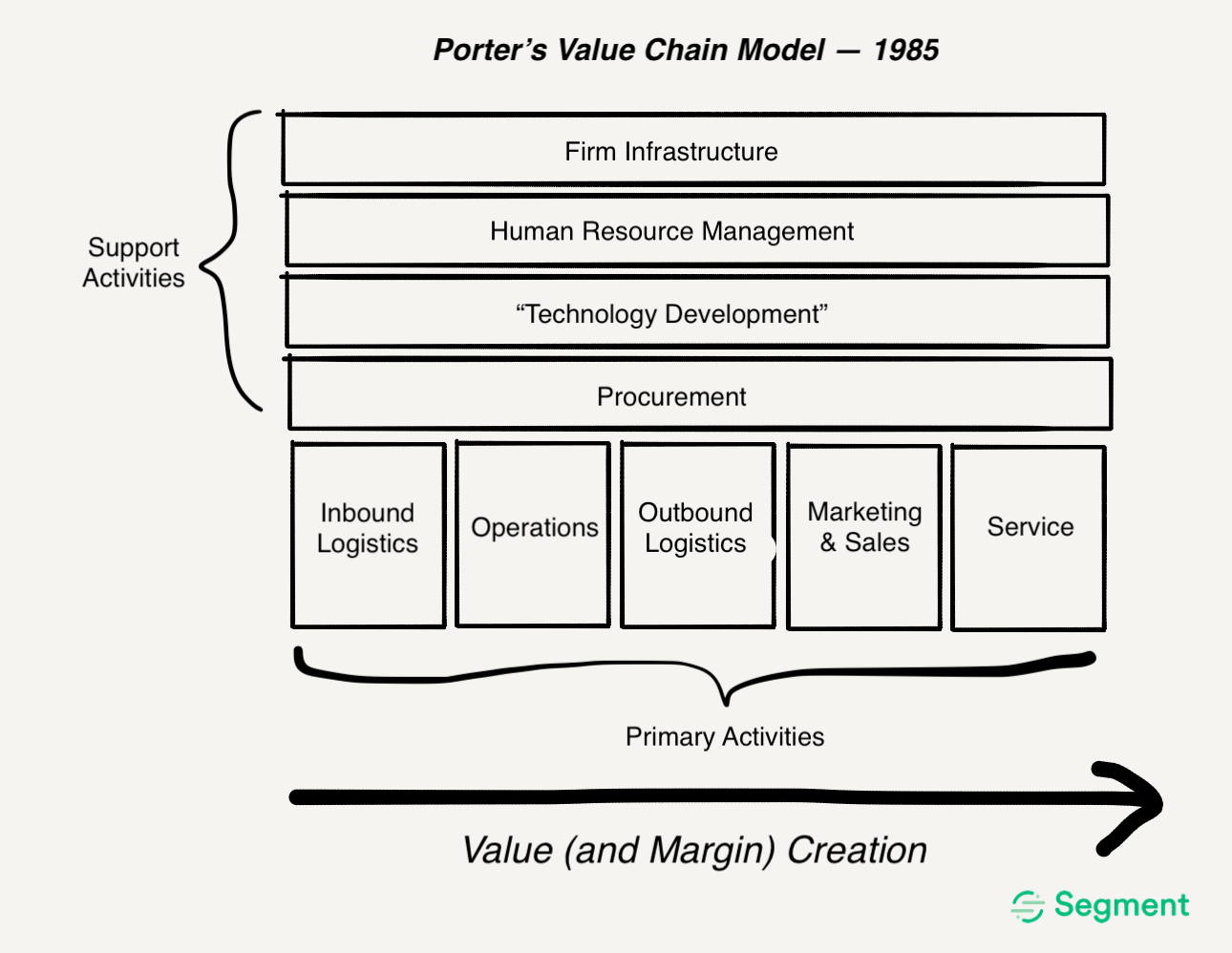 The value chain of businesses in 1985