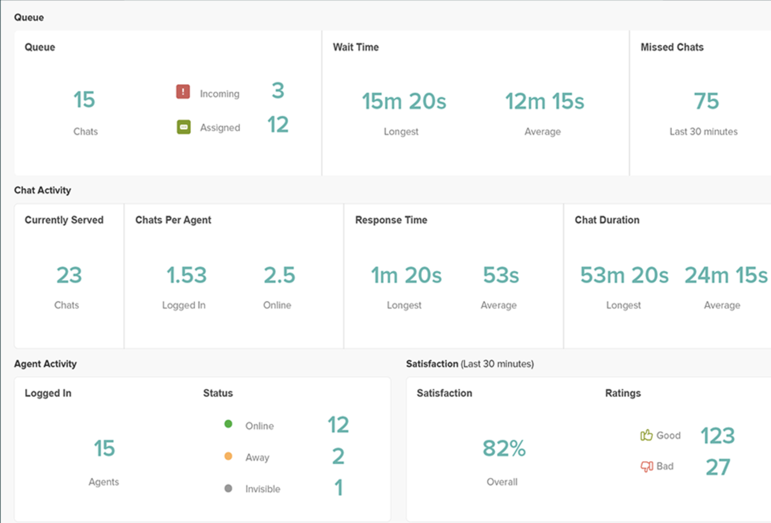 Provides data on overall satisfaction, agent activity, chats in queue, and average response time and chat duration so teams can analyze chat support and success rating