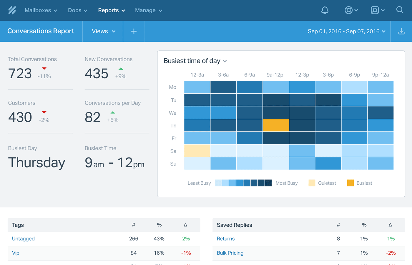 Reports help you keep track of all the key support metrics, employee performance and customer satisfaction.