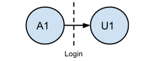 Using SQL to Define, Measure and Analyze User Sessions · Segment Blog