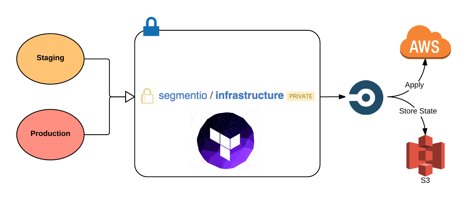Automating Our Infrastructure to Empower Engineers · Segment